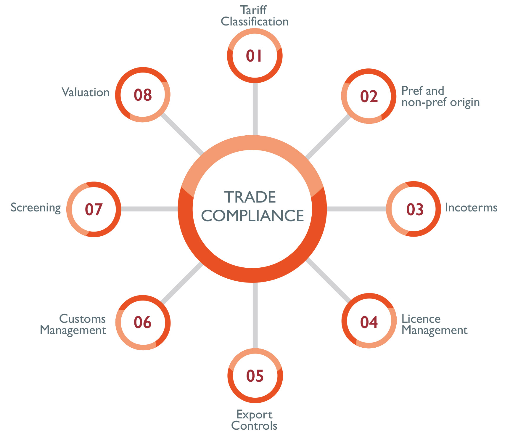 What is Trade Compliance?